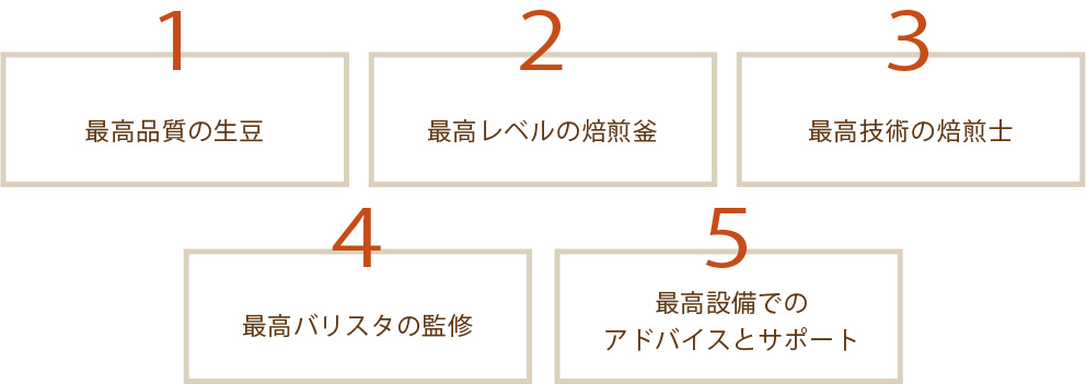 1.最高品質の生豆 2.最高レベルの焙煎釜 3.最高技術の焙煎士 4.最高バリスタの監修 5.最高設備でのアドバイスとサポート