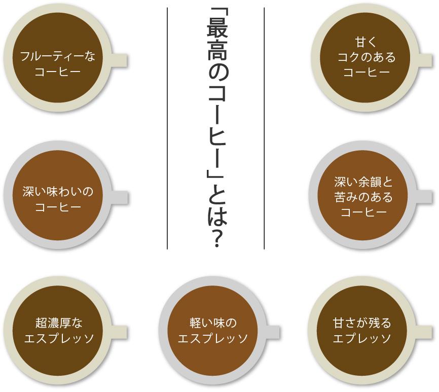 「最高のコーヒー」とは?